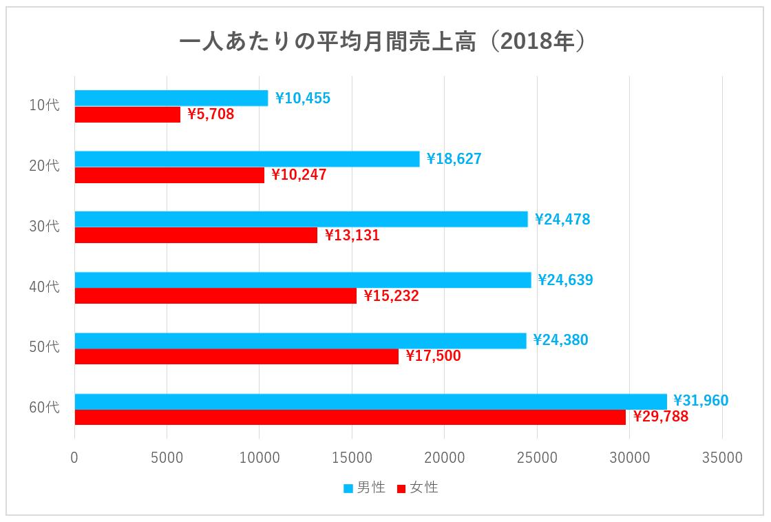 年代別メルカリ月間平均売上金額(2018年)